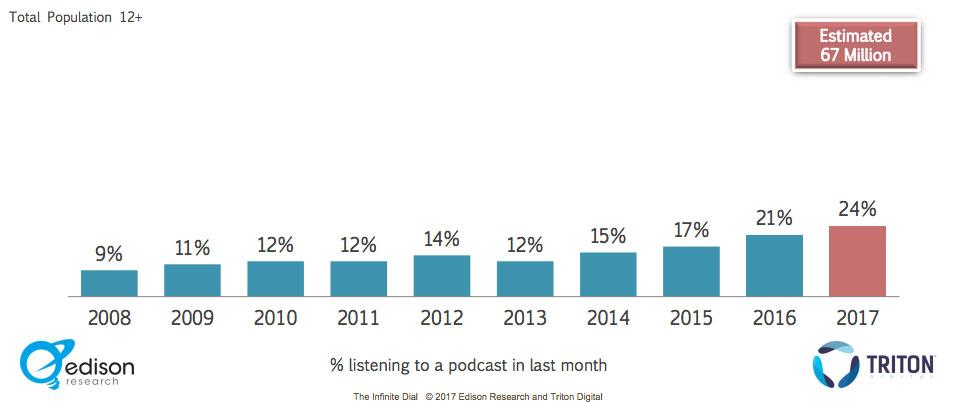Escuchas mensuales de podcasts