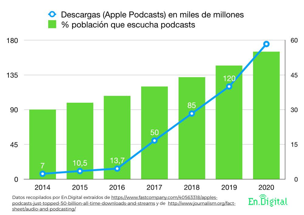 Estadísticas de escuchas y evolución de usuarios de podcasting
