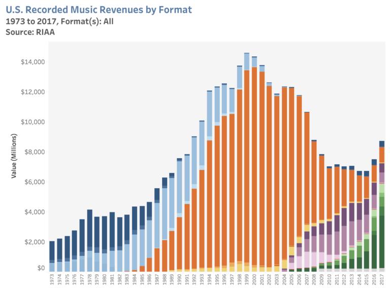 Evolución del Modelo de Negocio de la Música