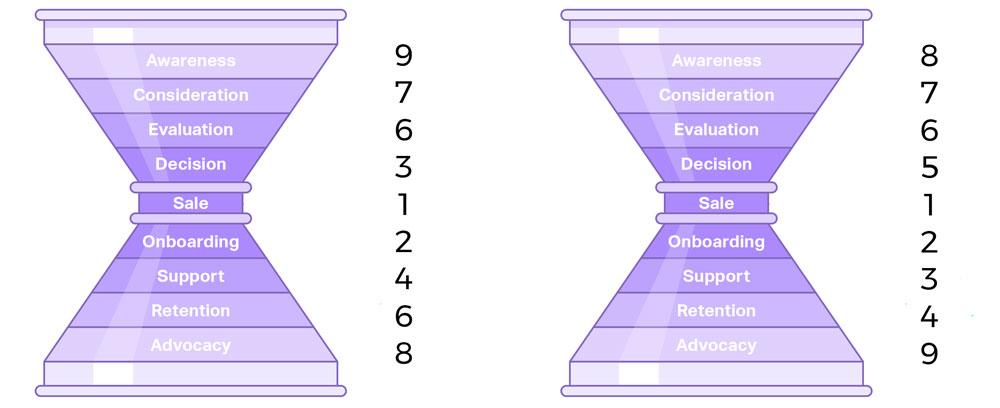 Orden de prioridad fases inversión funnel de customer experience