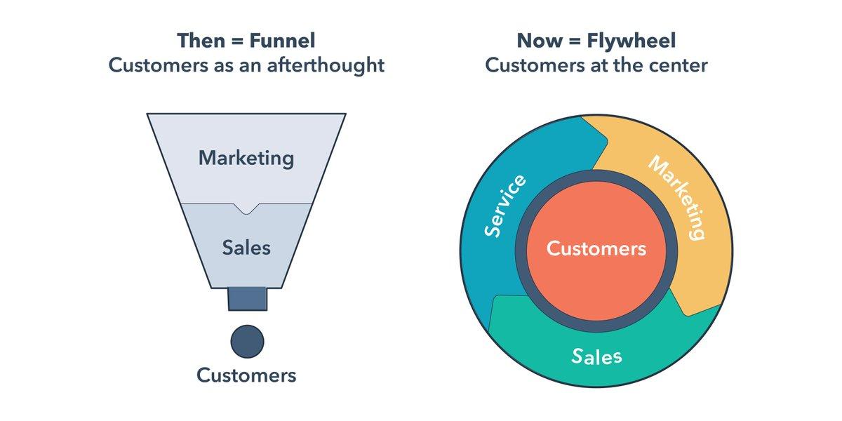 Funnel circular: Flywheel vs Funnel