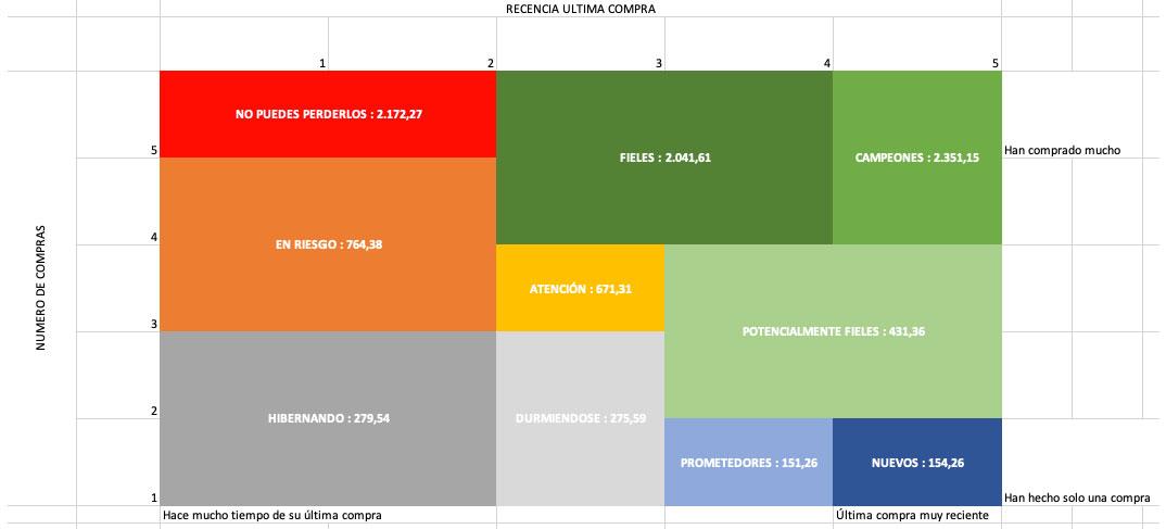 LTV de los distintos segmentos del RFM en un eCommerce de ejemplo