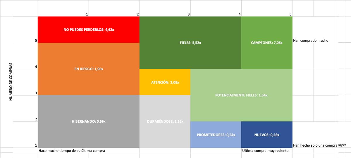 LTV medio de cada segmento como múltiplos sobre el LTV medio total de cada eCommerce