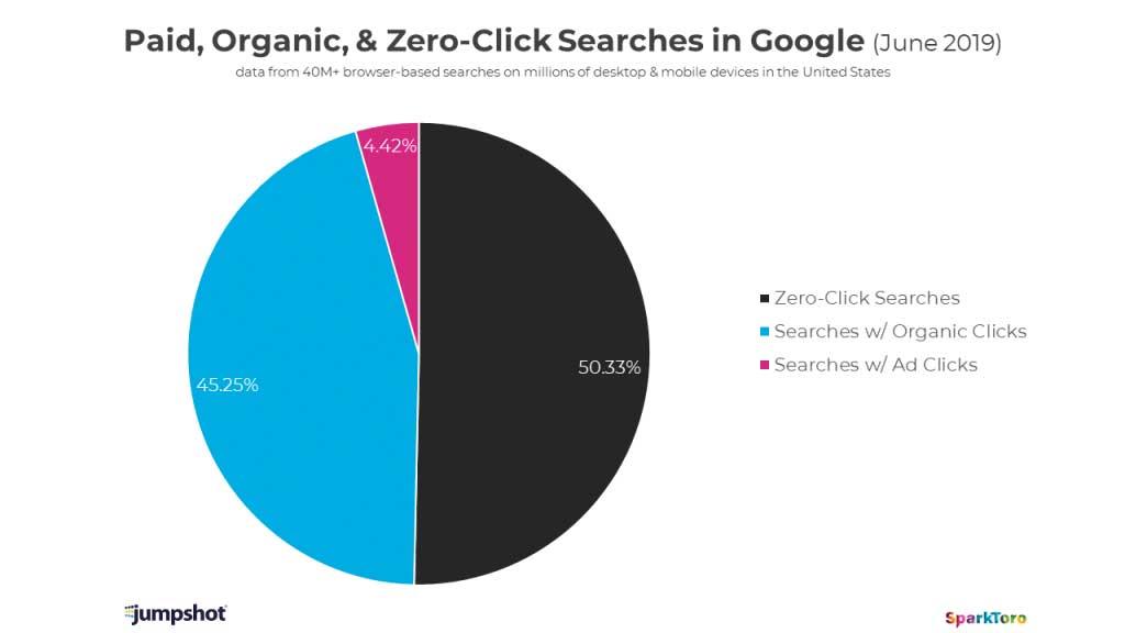 Google genera menos del 50% de clicks en búsquedas