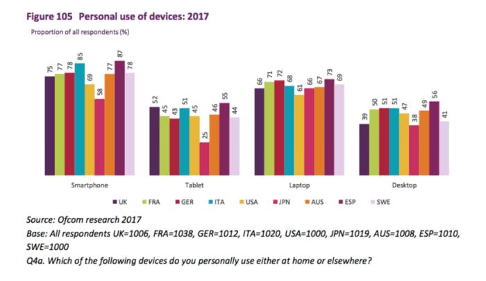 Uso de smartphones vs ordenadores 2017