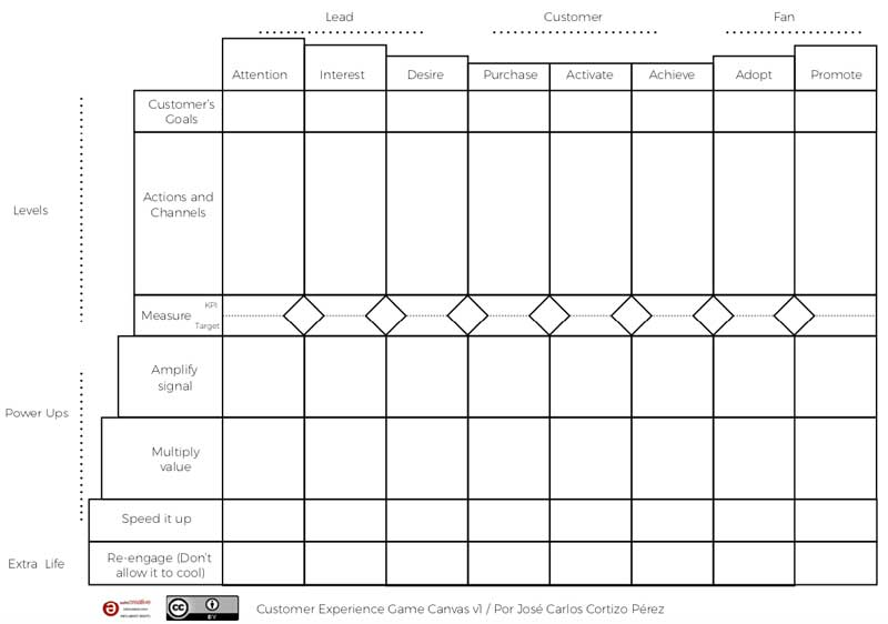 Customer Experience Game Canvas