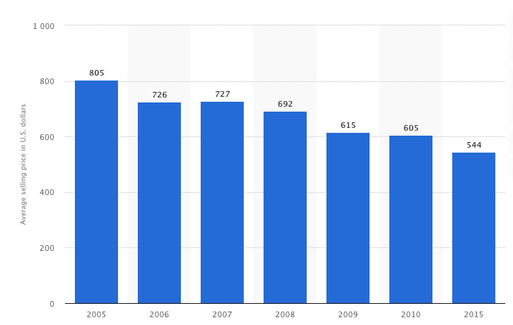 Evolución bajistas del precio de los ordenadores hasta 2015