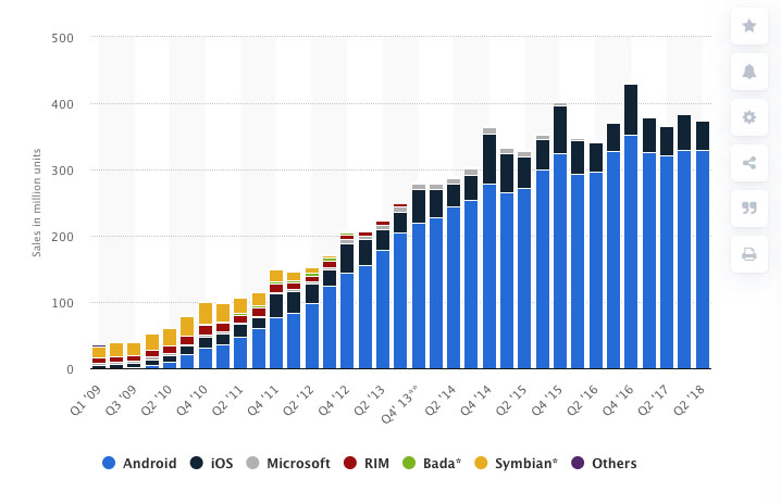 Evolución de ventas de los smartphones